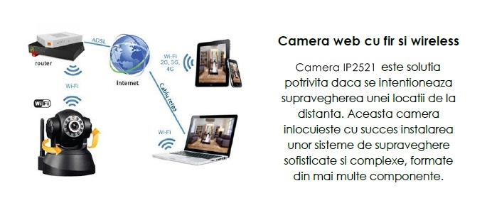 Camera web cu fir si wireless